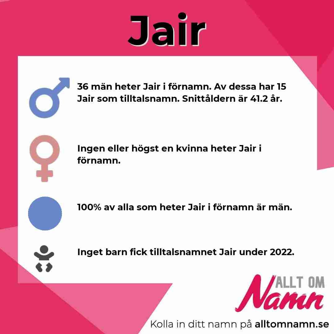 Bild som visar hur många som heter Jair
