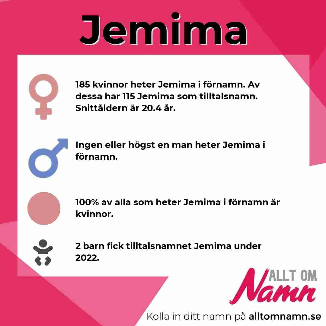 Bild som visar hur många som heter Jemima