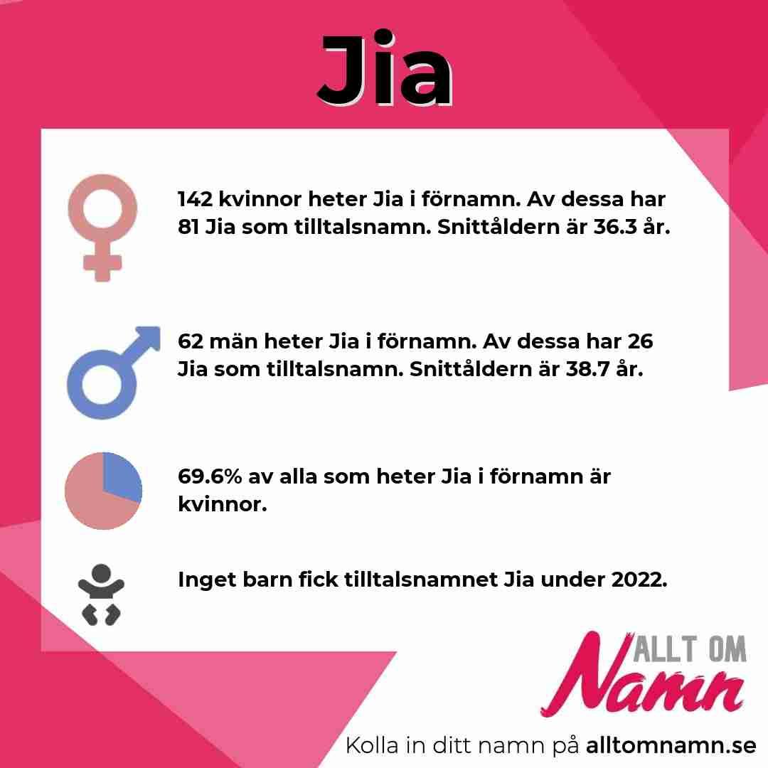 Bild som visar hur många som heter Jia