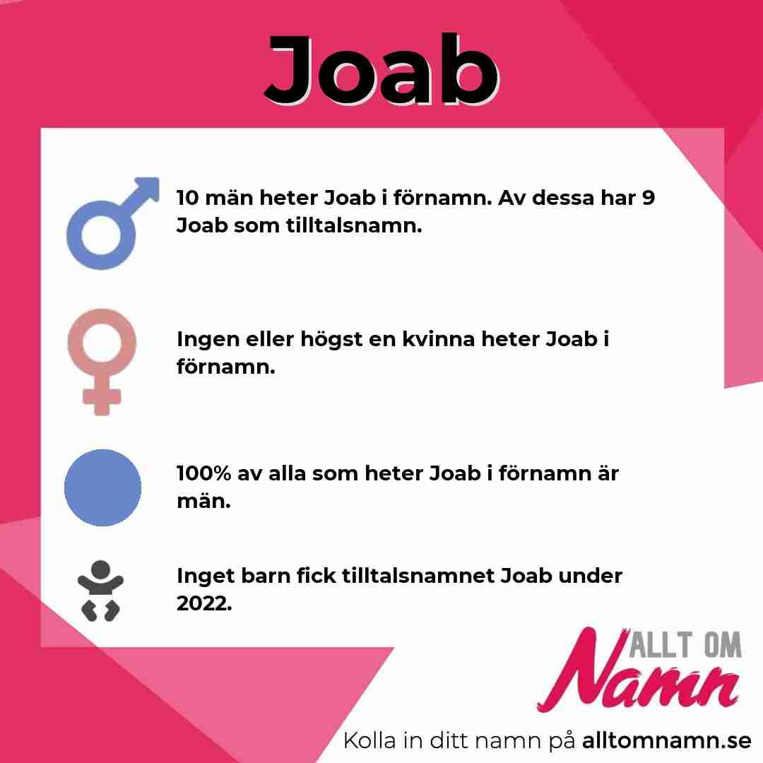 Bild som visar hur många som heter Joab