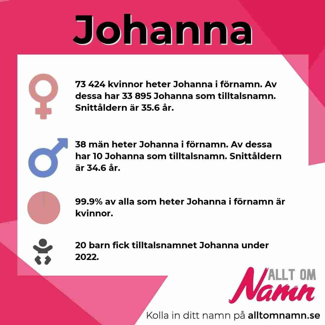 Bild som visar hur många som heter Johanna