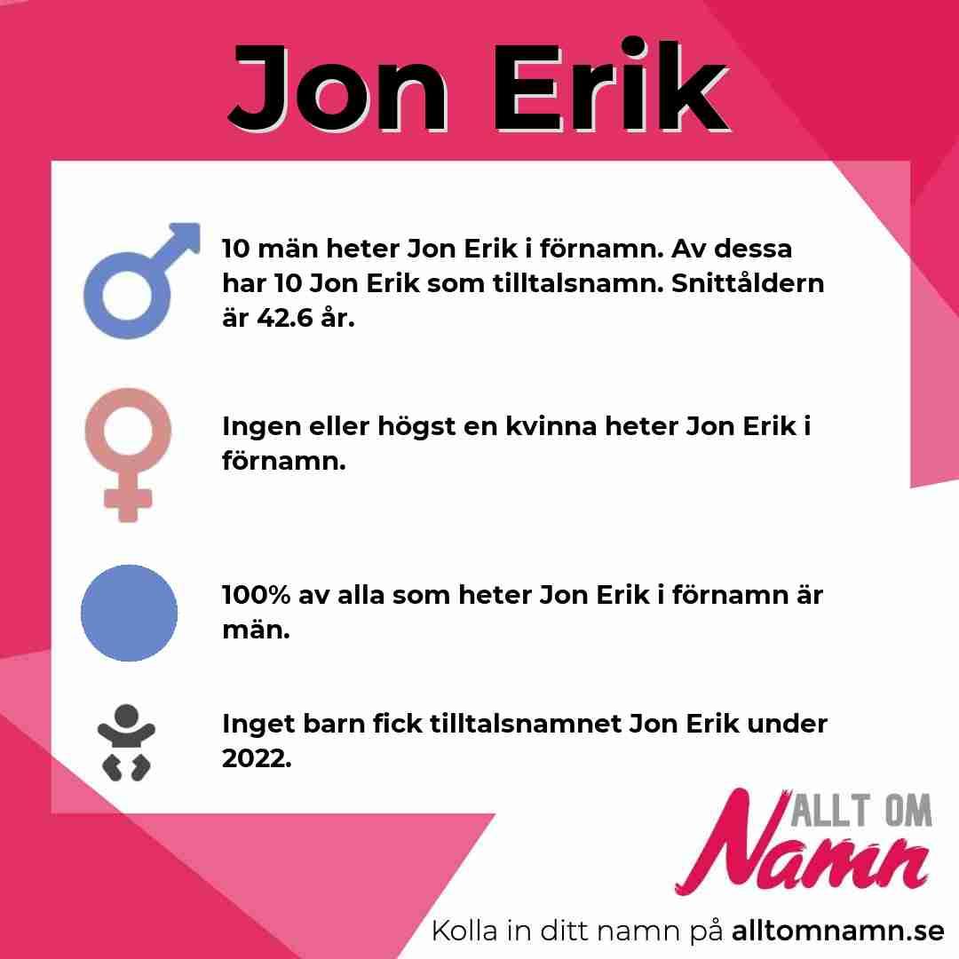 Bild som visar hur många som heter Jon Erik