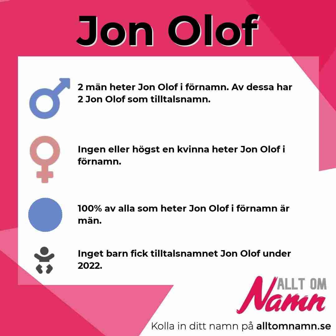 Bild som visar hur många som heter Jon Olof