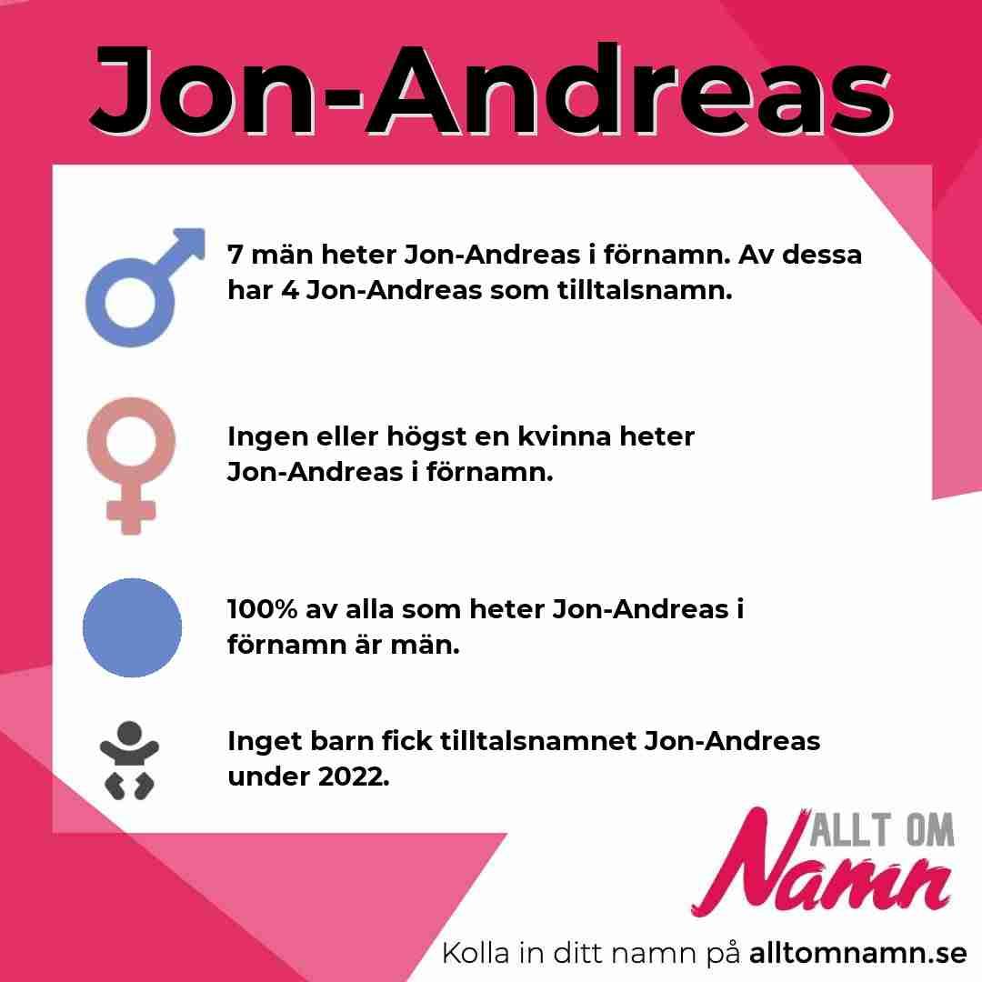 Bild som visar hur många som heter Jon-Andreas