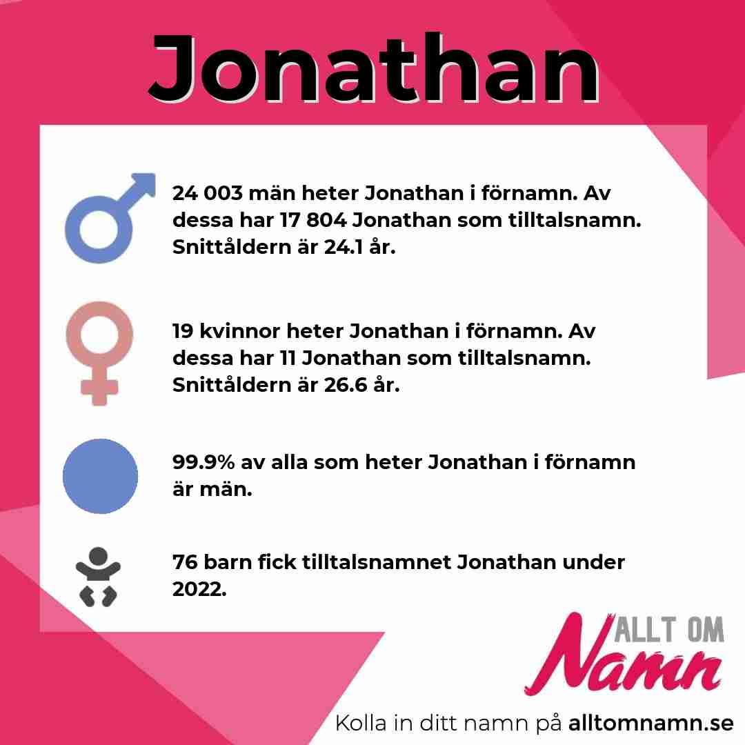 Bild som visar hur många som heter Jonathan