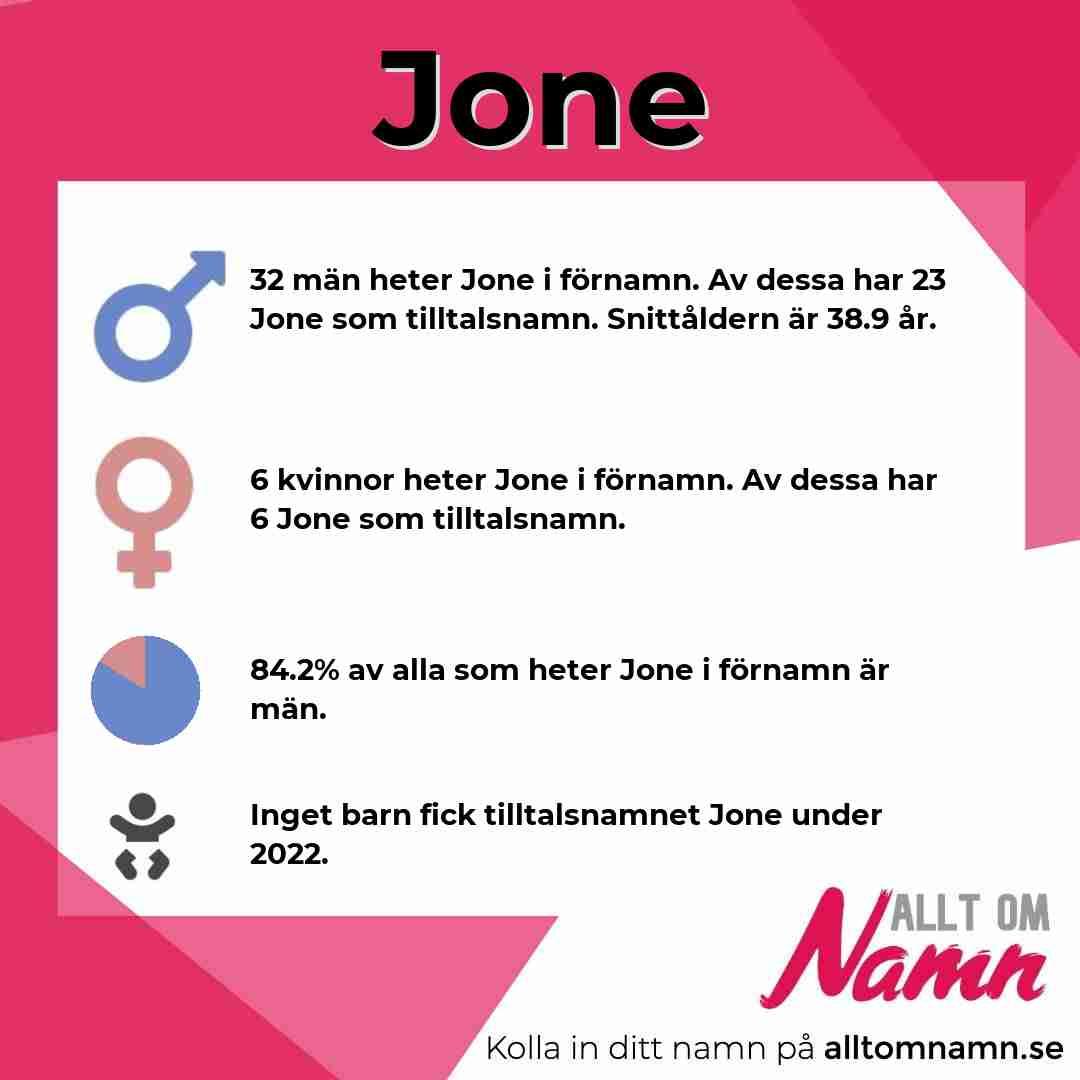 Bild som visar hur många som heter Jone