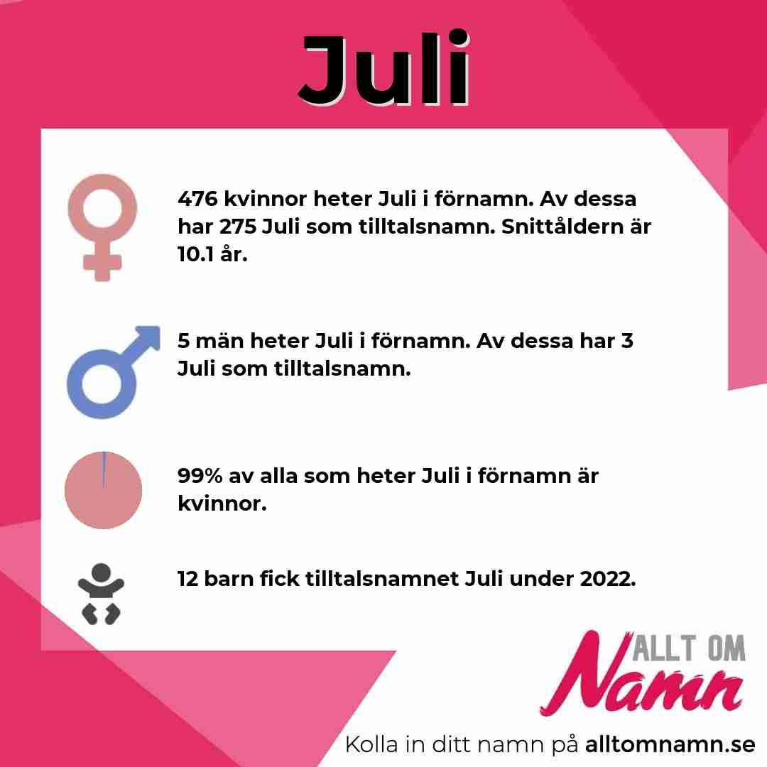 Bild som visar hur många som heter Juli