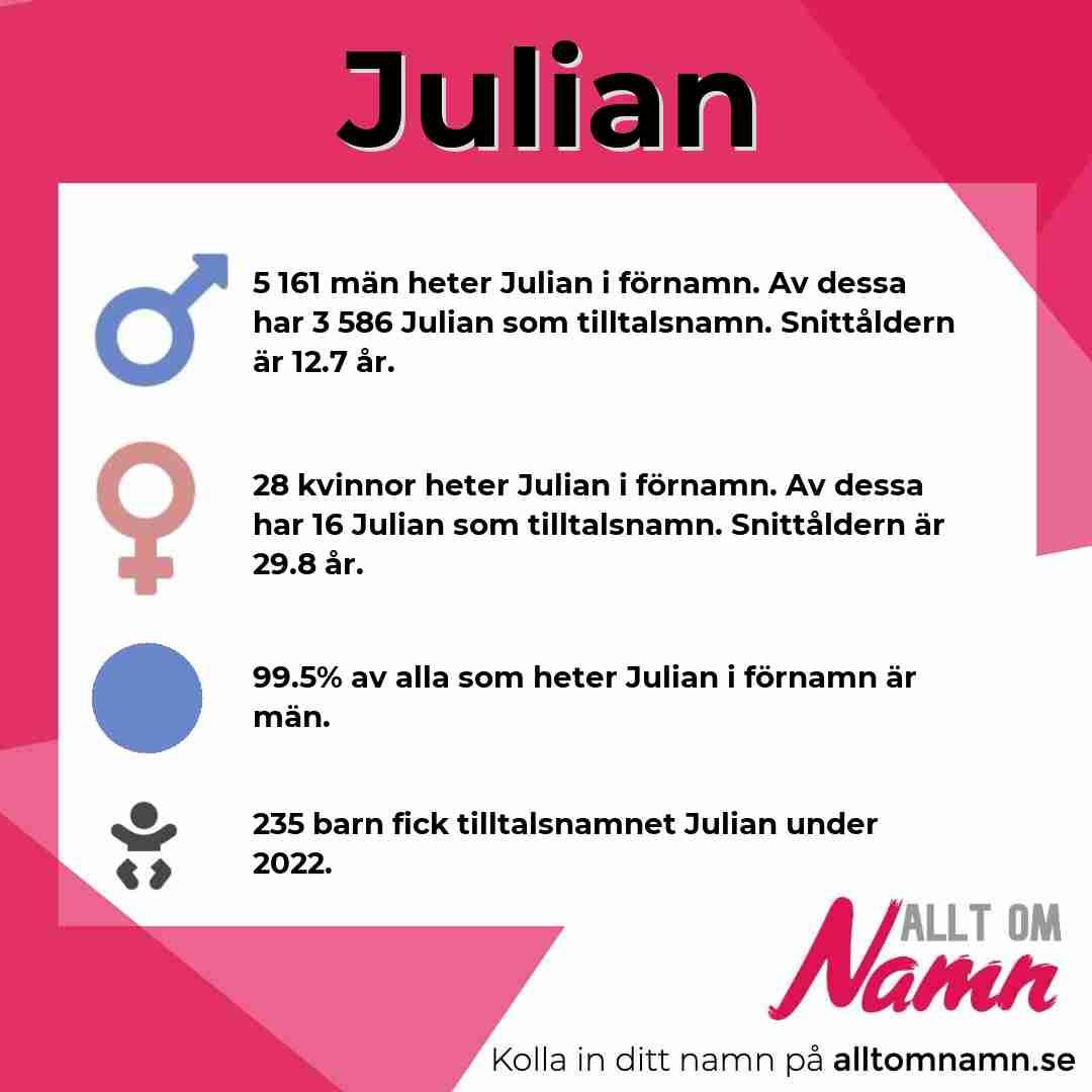 Bild som visar hur många som heter Julian