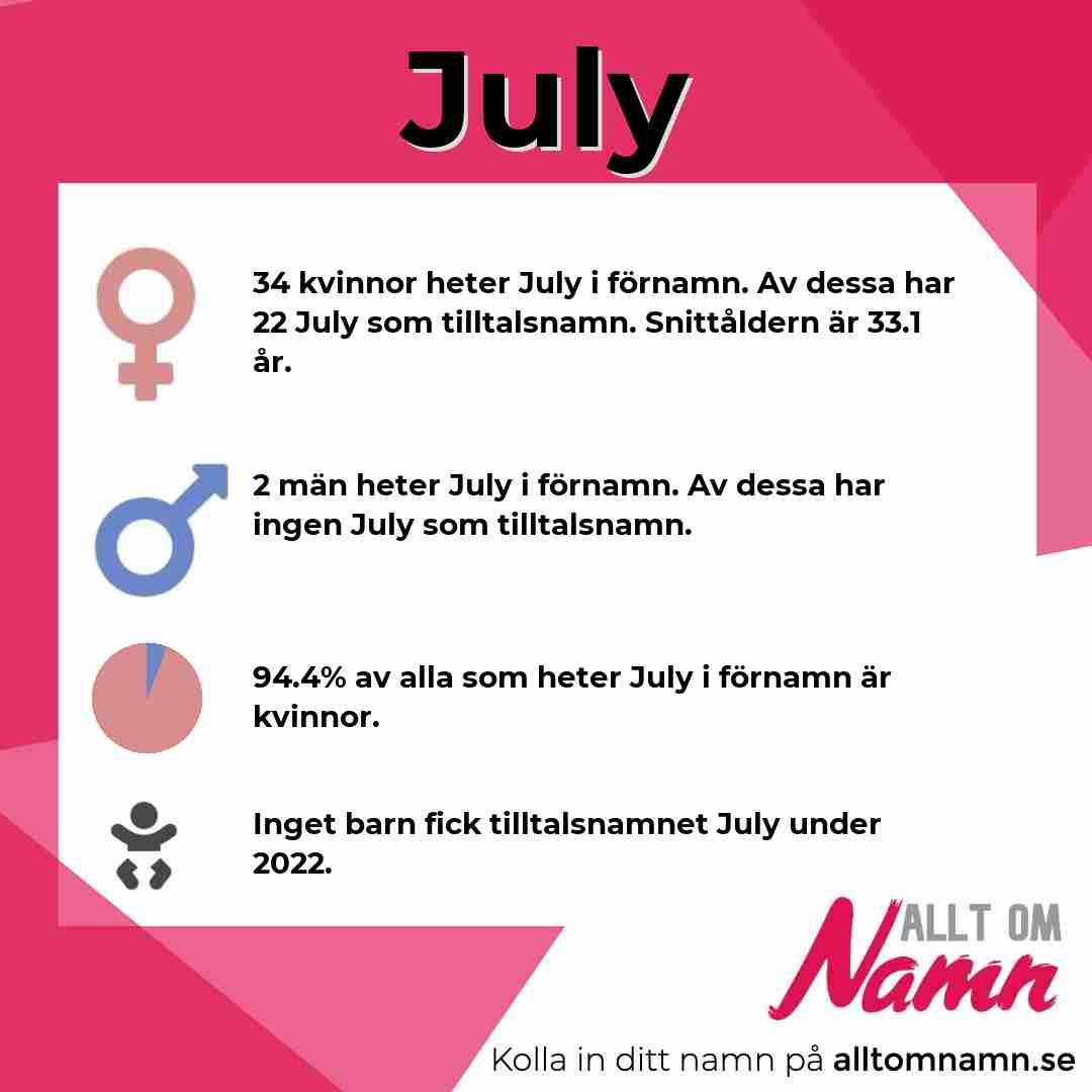 Bild som visar hur många som heter July