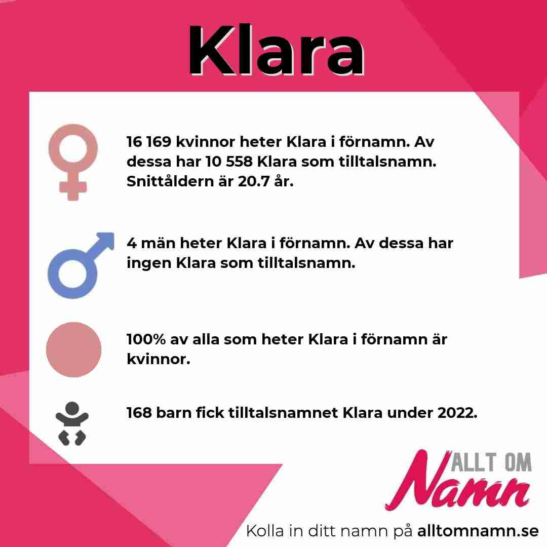 Bild som visar hur många som heter Klara