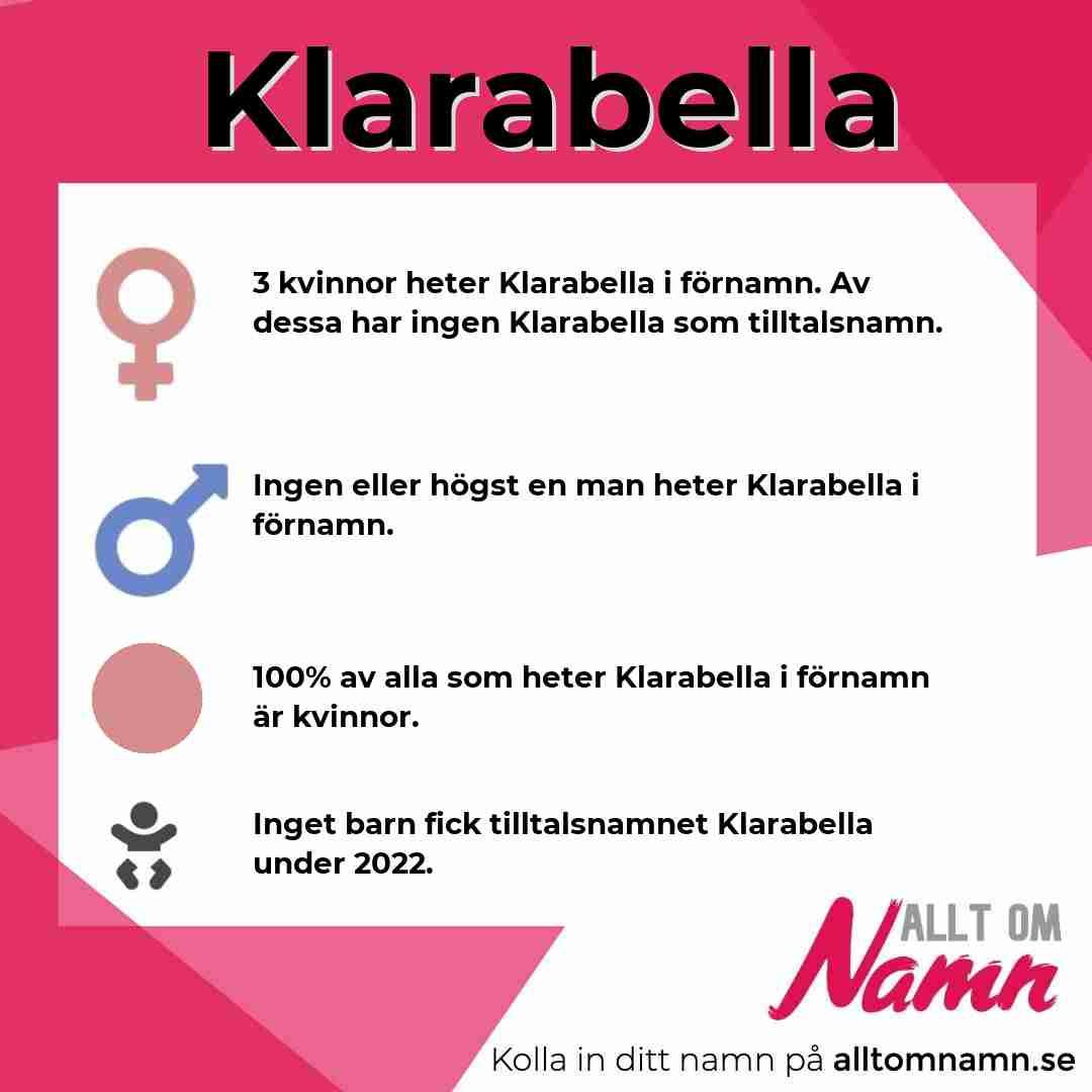 Bild som visar hur många som heter Klarabella