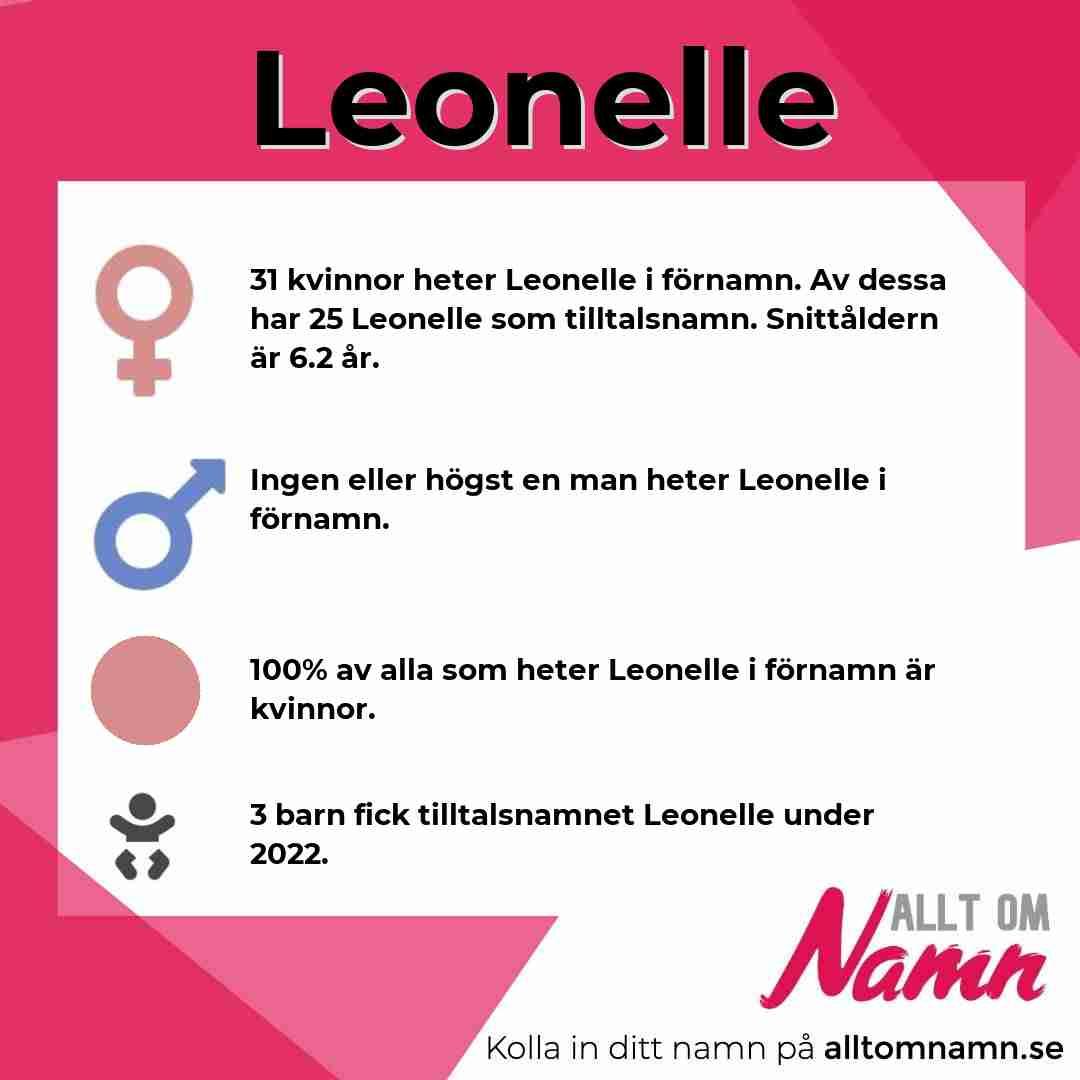 Bild som visar hur många som heter Leonelle