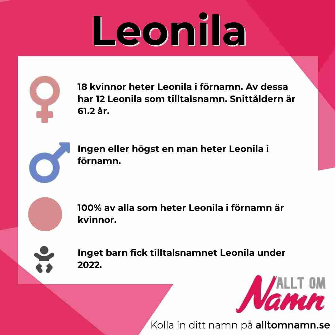 Bild som visar hur många som heter Leonila