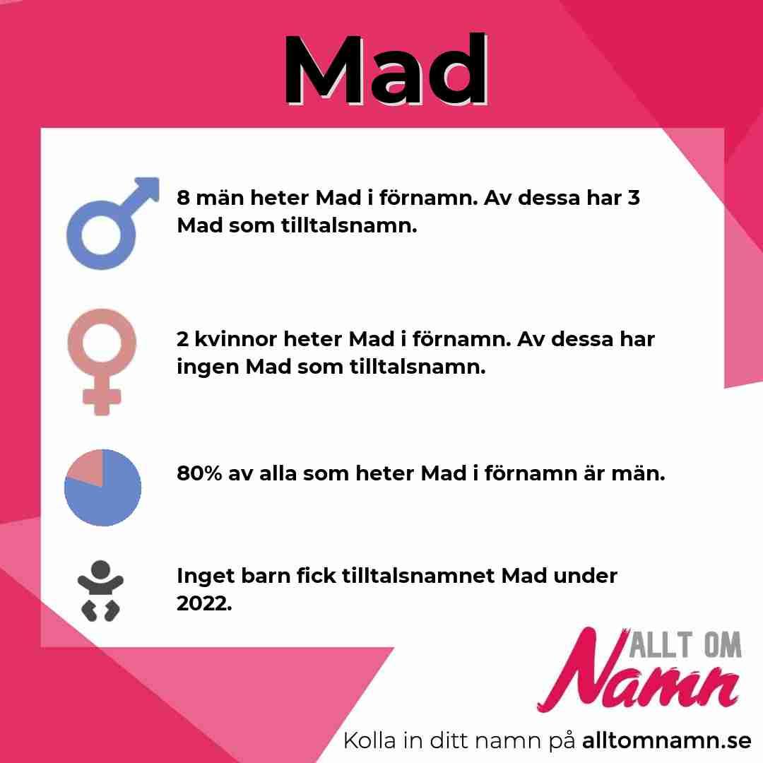 Bild som visar hur många som heter Mad