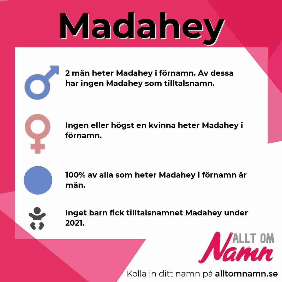 Bild som visar hur många som heter Madahey