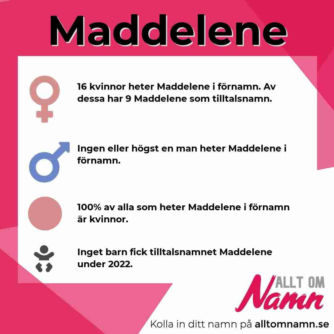 Bild som visar hur många som heter Maddelene