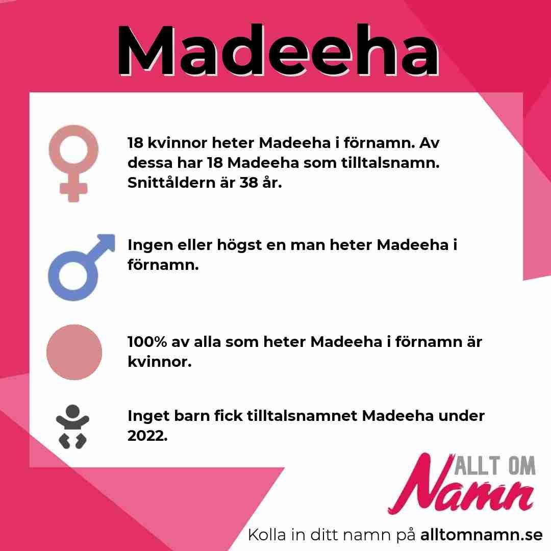 Bild som visar hur många som heter Madeeha