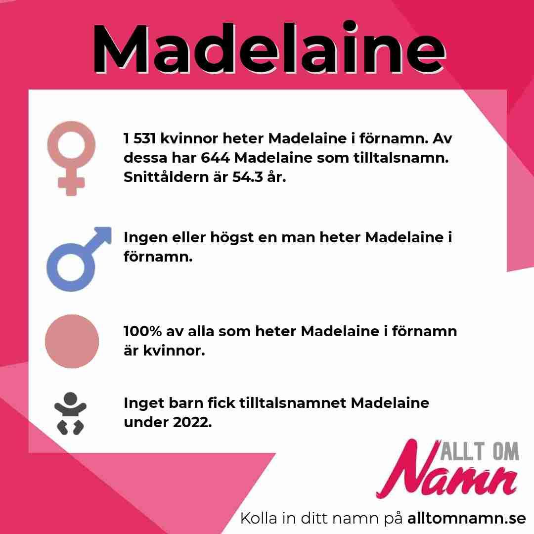 Bild som visar hur många som heter Madelaine