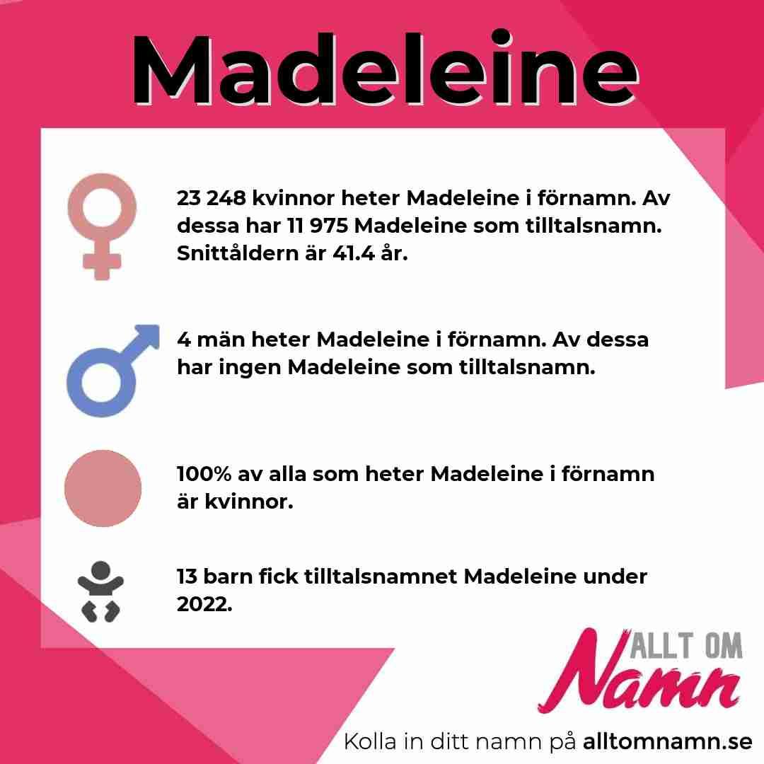 Bild som visar hur många som heter Madeleine