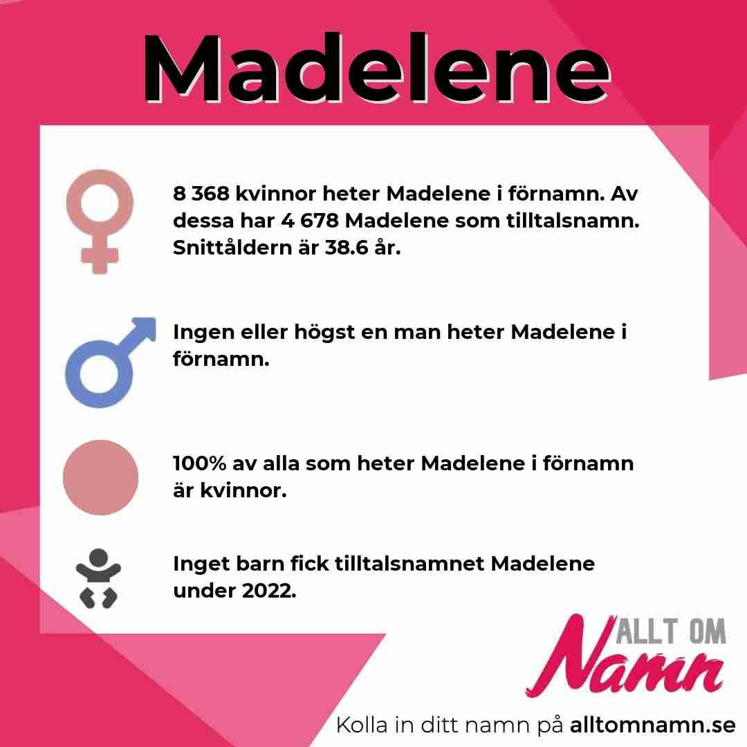 Bild som visar hur många som heter Madelene