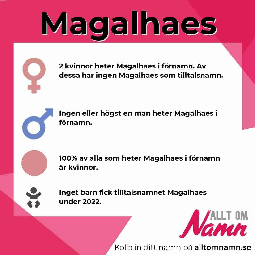 Bild som visar hur många som heter Magalhaes