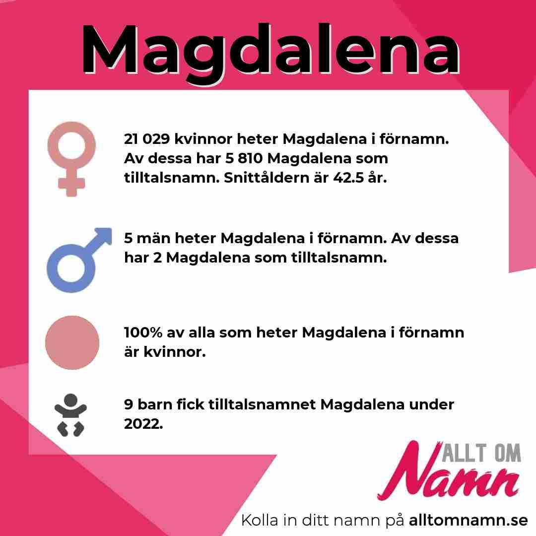Bild som visar hur många som heter Magdalena