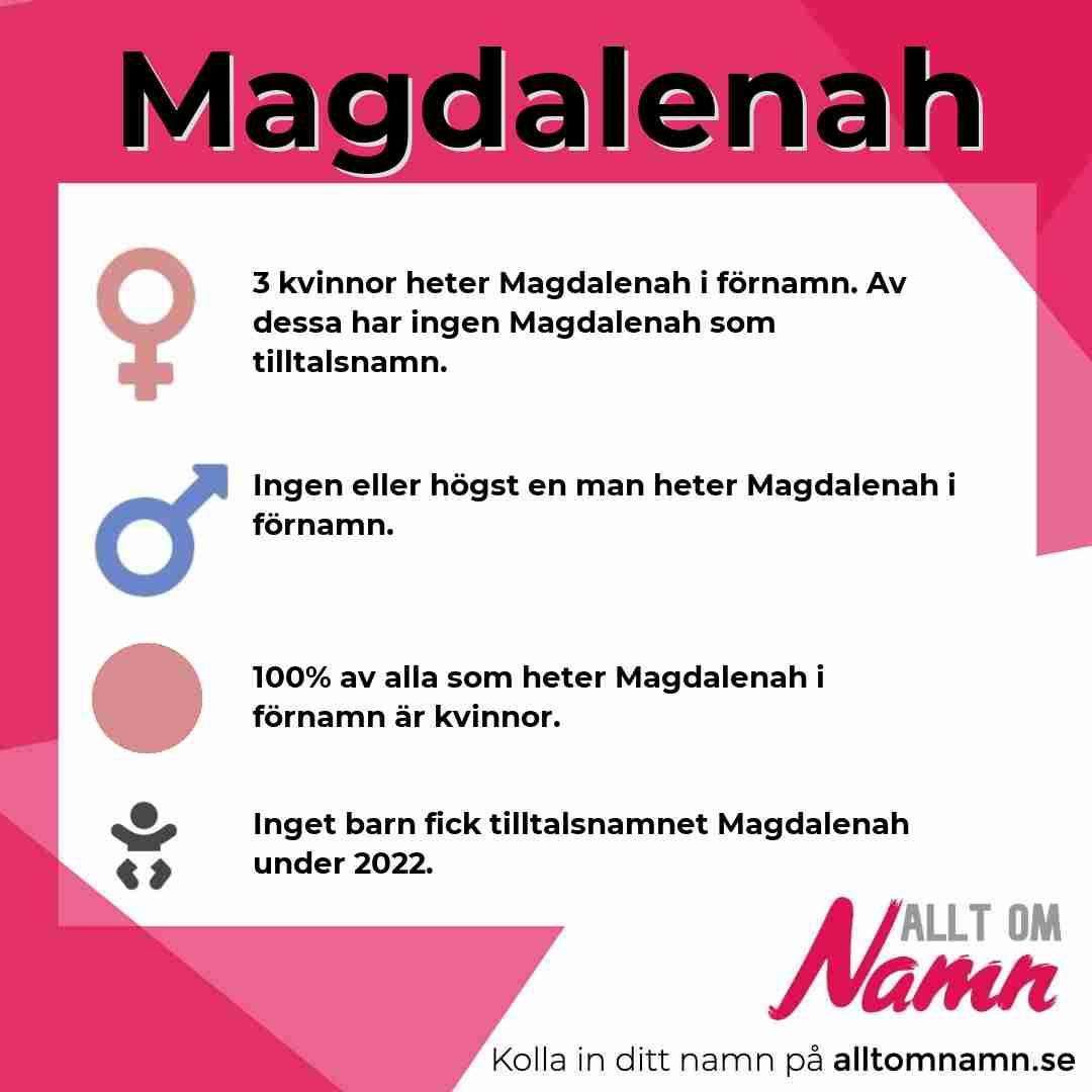 Bild som visar hur många som heter Magdalenah
