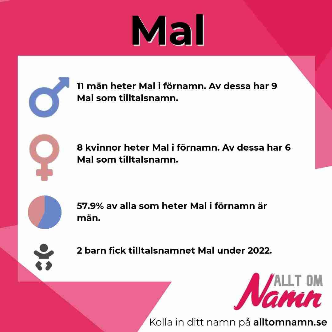Bild som visar hur många som heter Mal