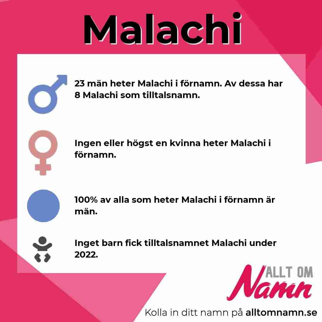 Bild som visar hur många som heter Malachi