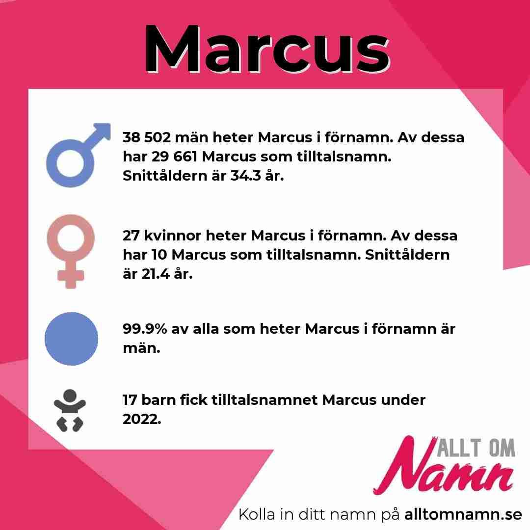 Bild som visar hur många som heter Marcus