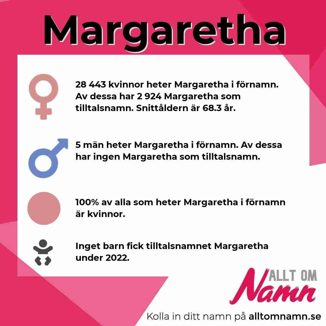 Bild som visar hur många som heter Margaretha