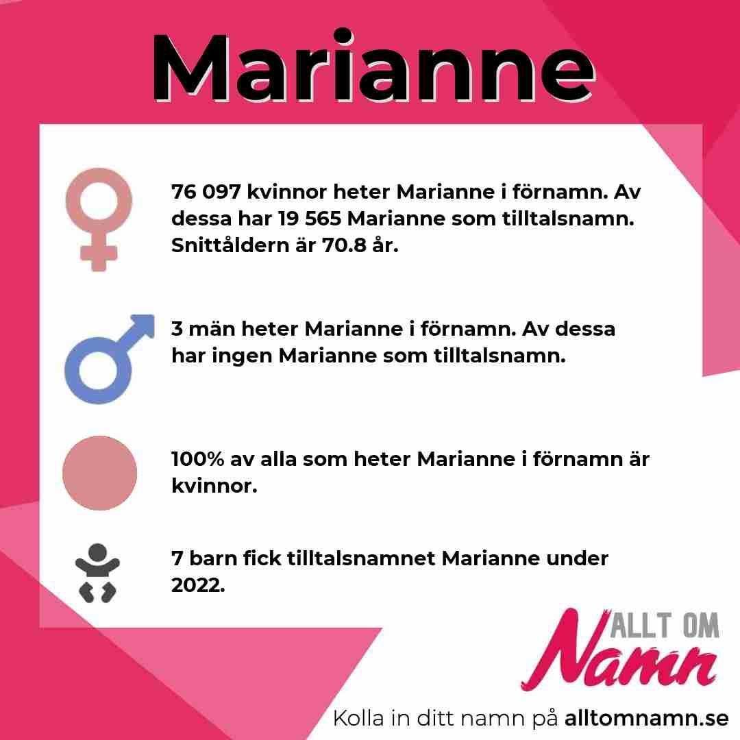 Bild som visar hur många som heter Marianne