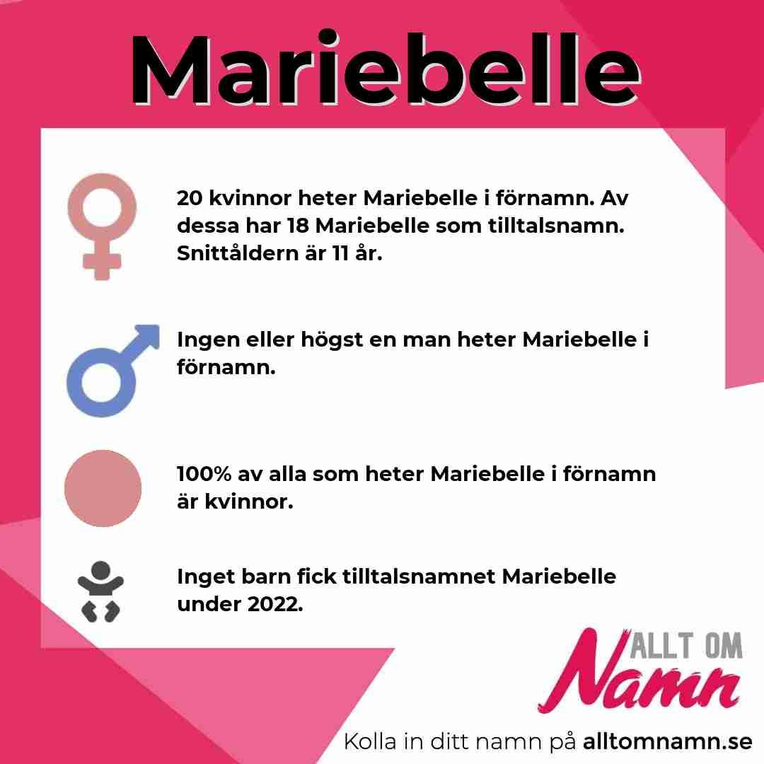 Bild som visar hur många som heter Mariebelle