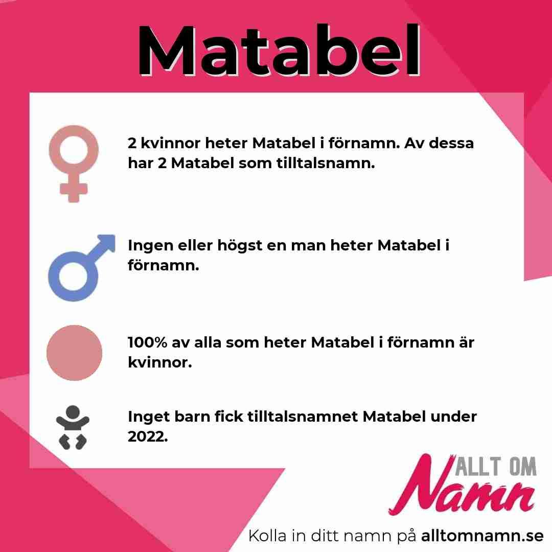 Bild som visar hur många som heter Matabel