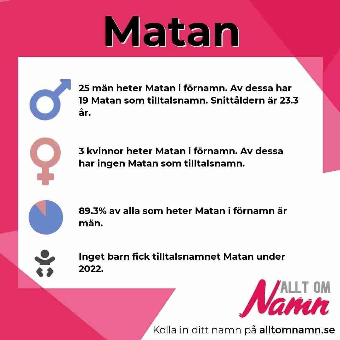 Bild som visar hur många som heter Matan