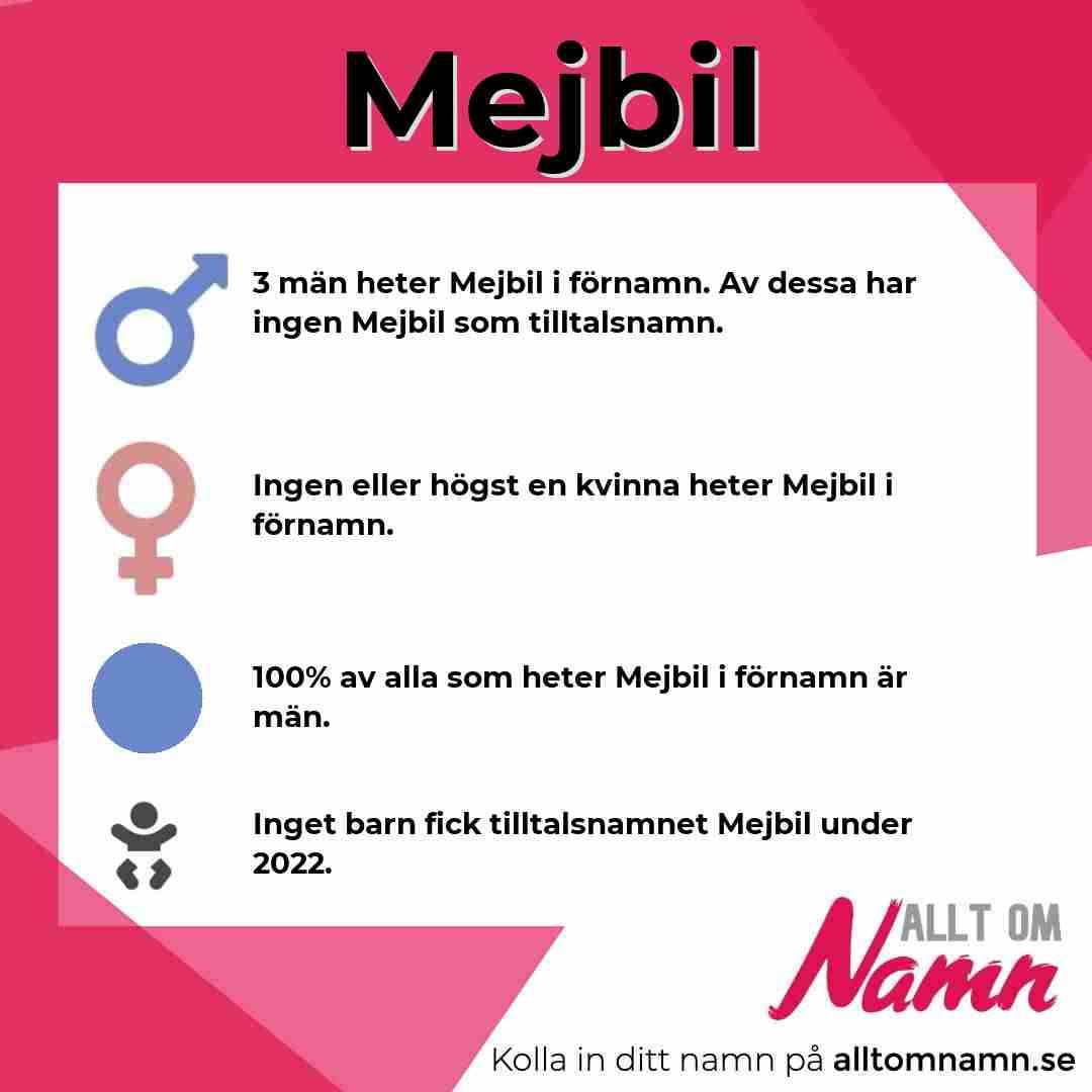 Bild som visar hur många som heter Mejbil