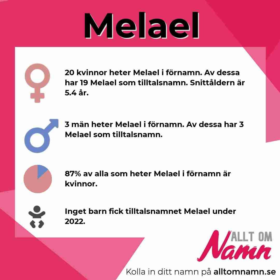 Bild som visar hur många som heter Melael