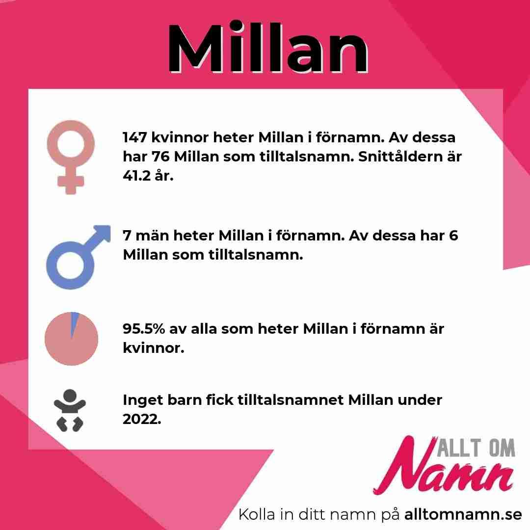 Bild som visar hur många som heter Millan