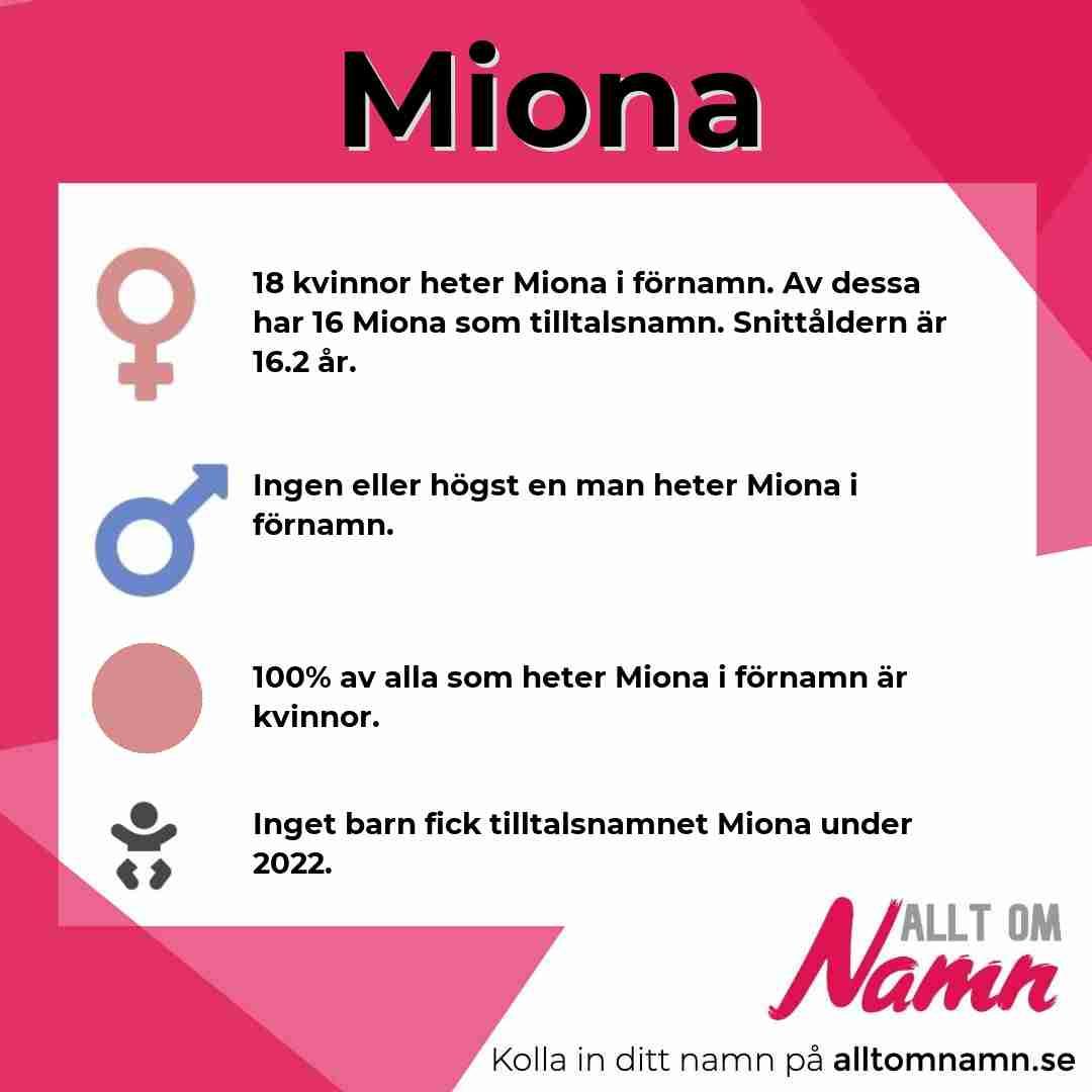 Bild som visar hur många som heter Miona