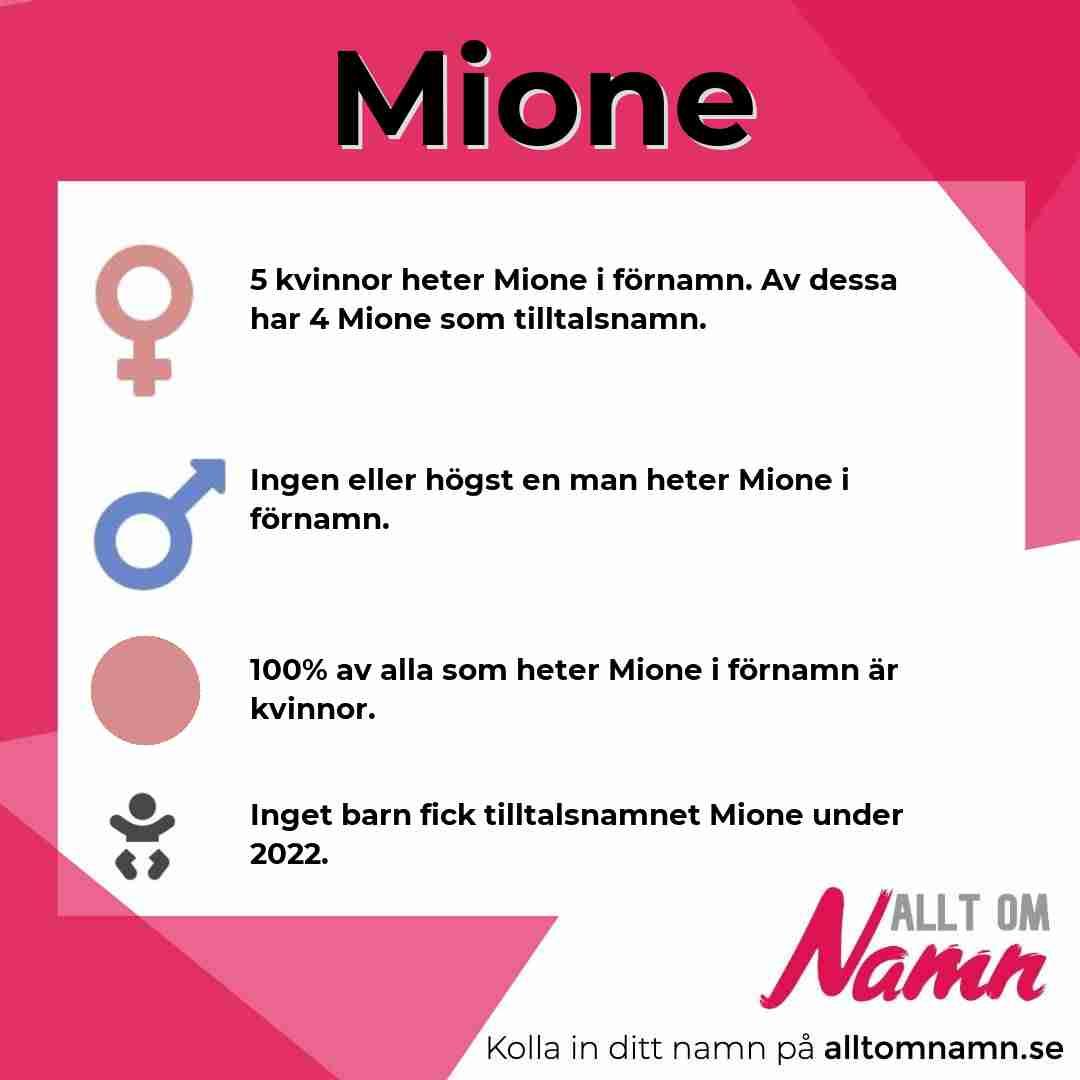Bild som visar hur många som heter Mione