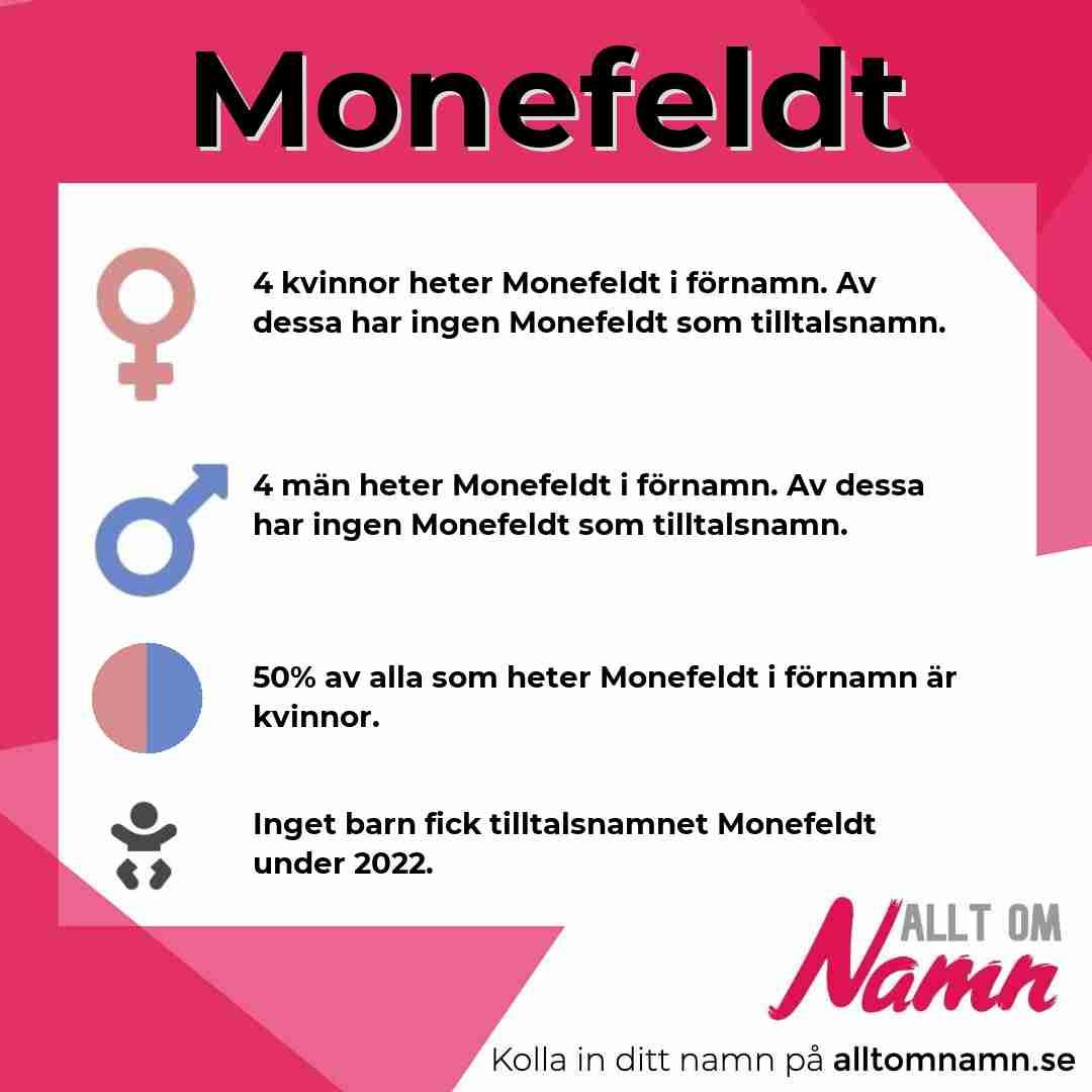 Bild som visar hur många som heter Monefeldt