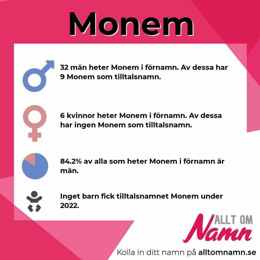 Bild som visar hur många som heter Monem
