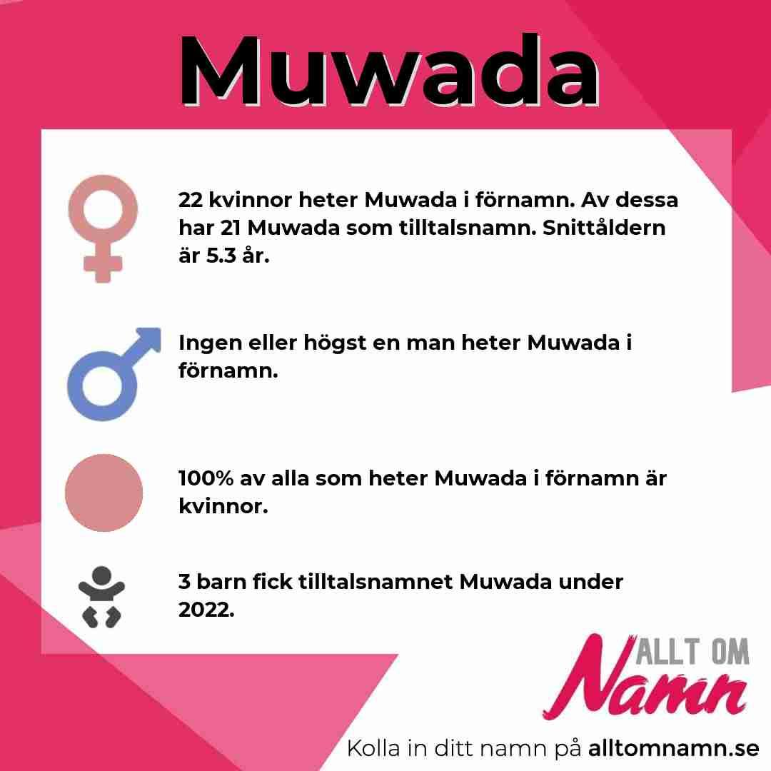 Bild som visar hur många som heter Muwada