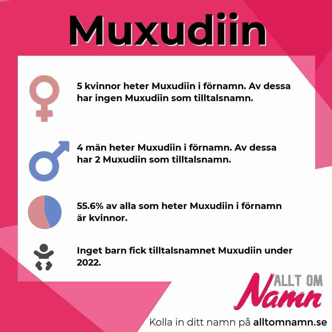 Bild som visar hur många som heter Muxudiin