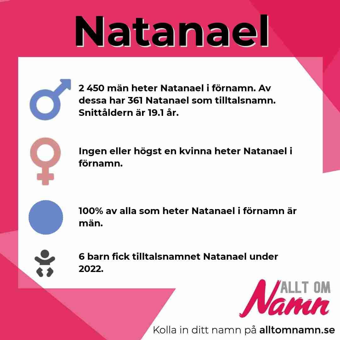 Bild som visar hur många som heter Natanael
