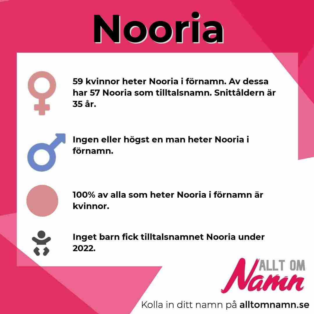 Bild som visar hur många som heter Nooria