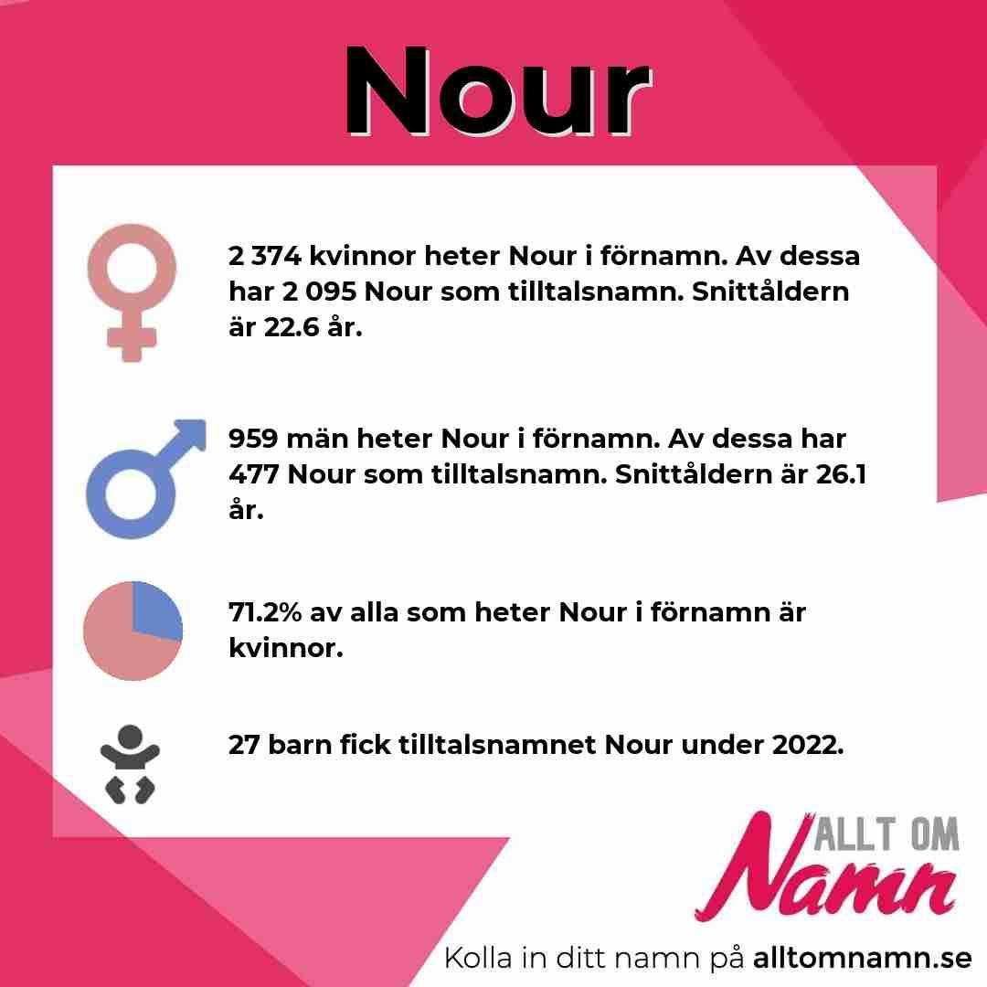 Bild som visar hur många som heter Nour