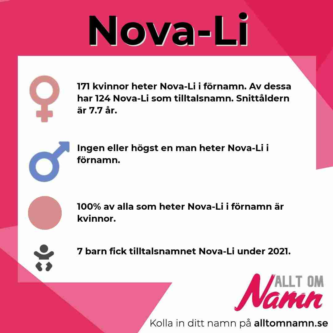 Bild som visar hur många som heter Nova-Li