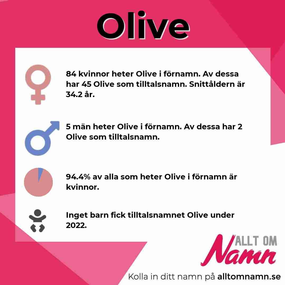 Bild som visar hur många som heter Olive