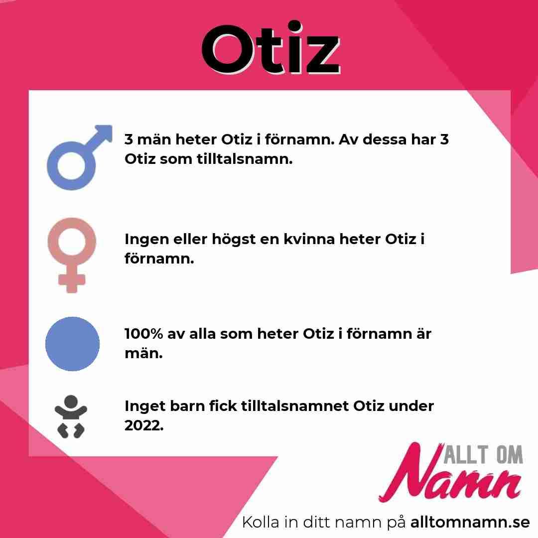 Bild som visar hur många som heter Otiz